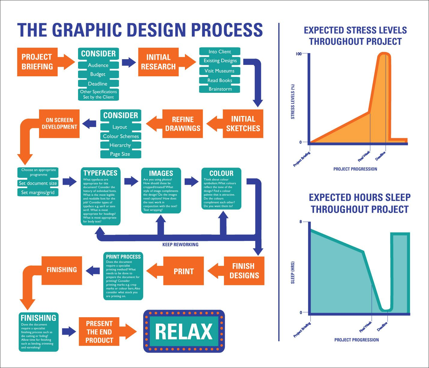 Graphic Design Processes Flow Charts Strategic Planning Pinterest Design Process