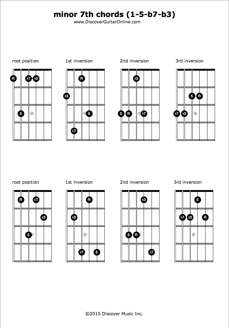 minor 115th chords R 15 b115 b15   Discover Guitar Online, Learn to ...