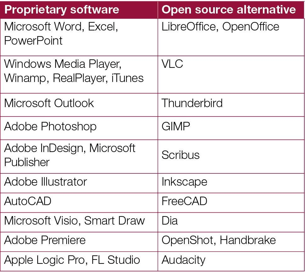 difference between free software and proprietary software