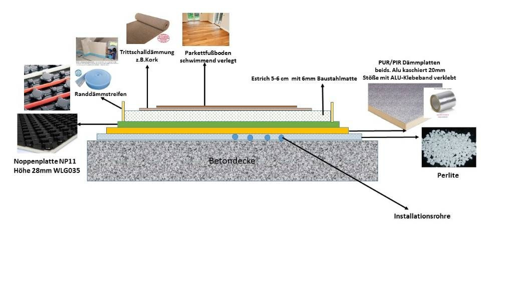 Bildergebnis Fur Fussbodenaufbau Ohne Styropor Betondecke Baustahlmatten Fussboden
