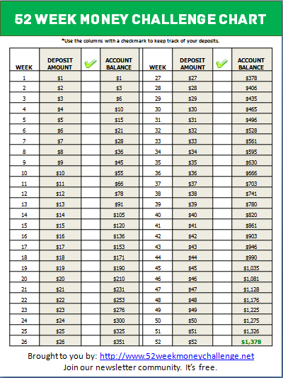 week money challenge chart save in one year also printable charts video rh pinterest