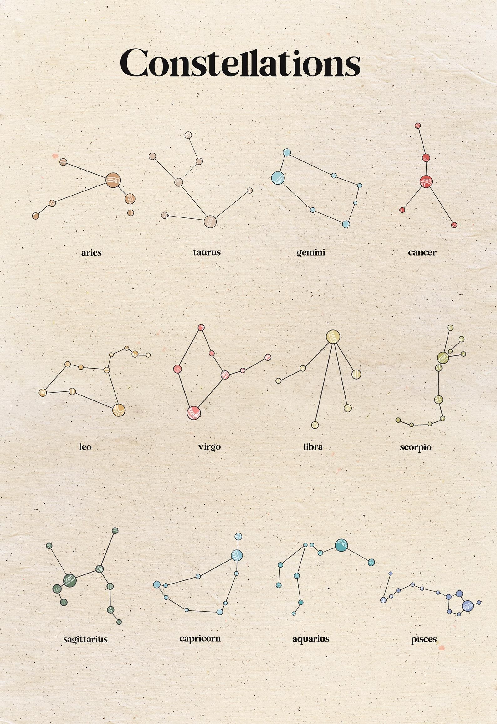 Astrology clipart, zodiac signs clipart, constellation clipart, horoscope clipart, moon phases clipart, zodiac symbols png