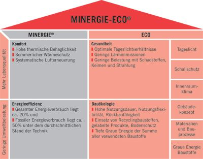 MINERGIE ECO EBOOK