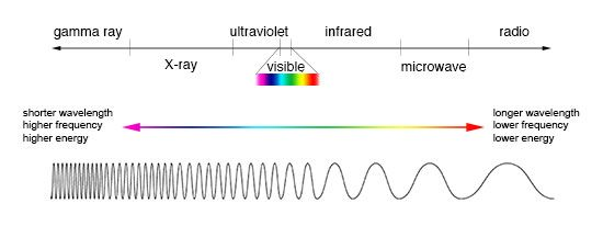 17 Best images about Electromagnetic spectrum on Pinterest ...