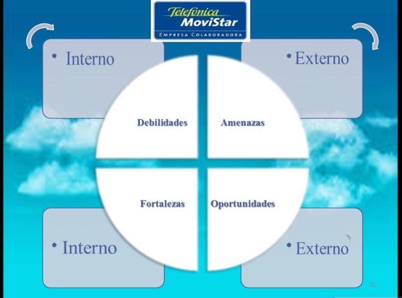 Estructura De Análisis Dafo Dafo Dafo Analisis Plan De