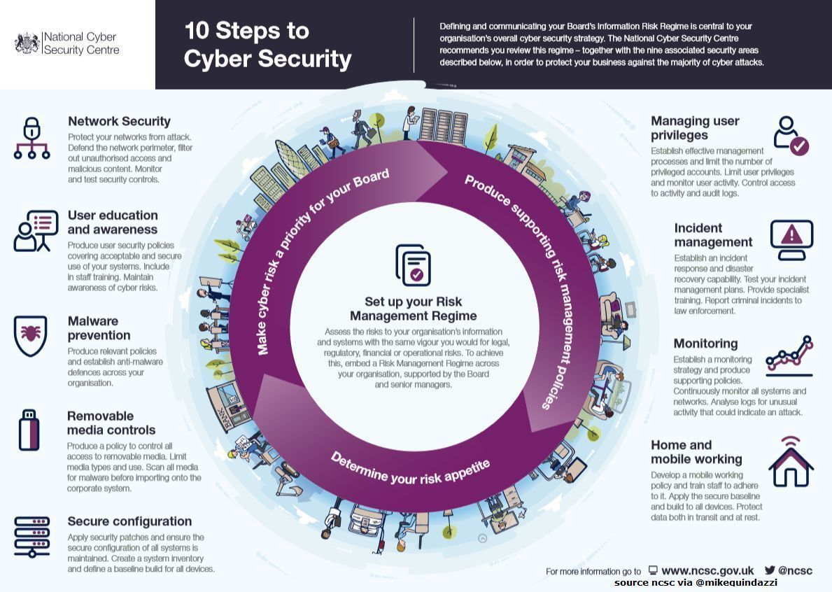 10 Steps To Cybersecurity Ncsc Via Mikequindazzi Infographic Cybercrime Cyberattacks Malware Ransomware Coropgov