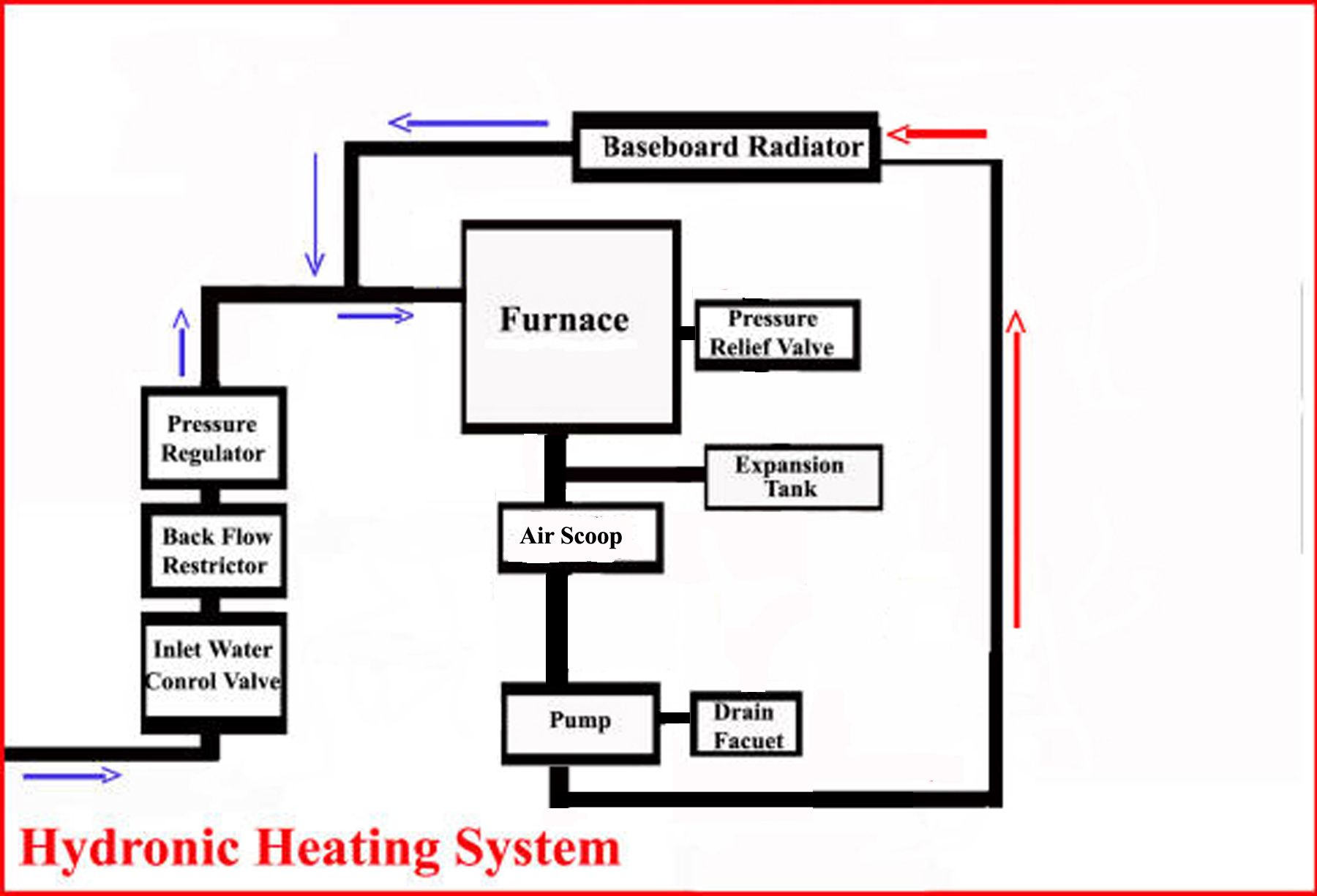 Artistic Heating Systems For Homes 11 Photographs