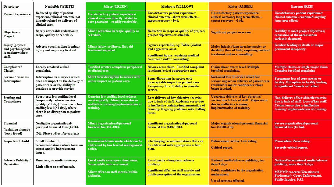 It Risk Assessment Template Awesome Pin By Juli Ochs On Work Risk Management Risk Matrix Risk Analysis