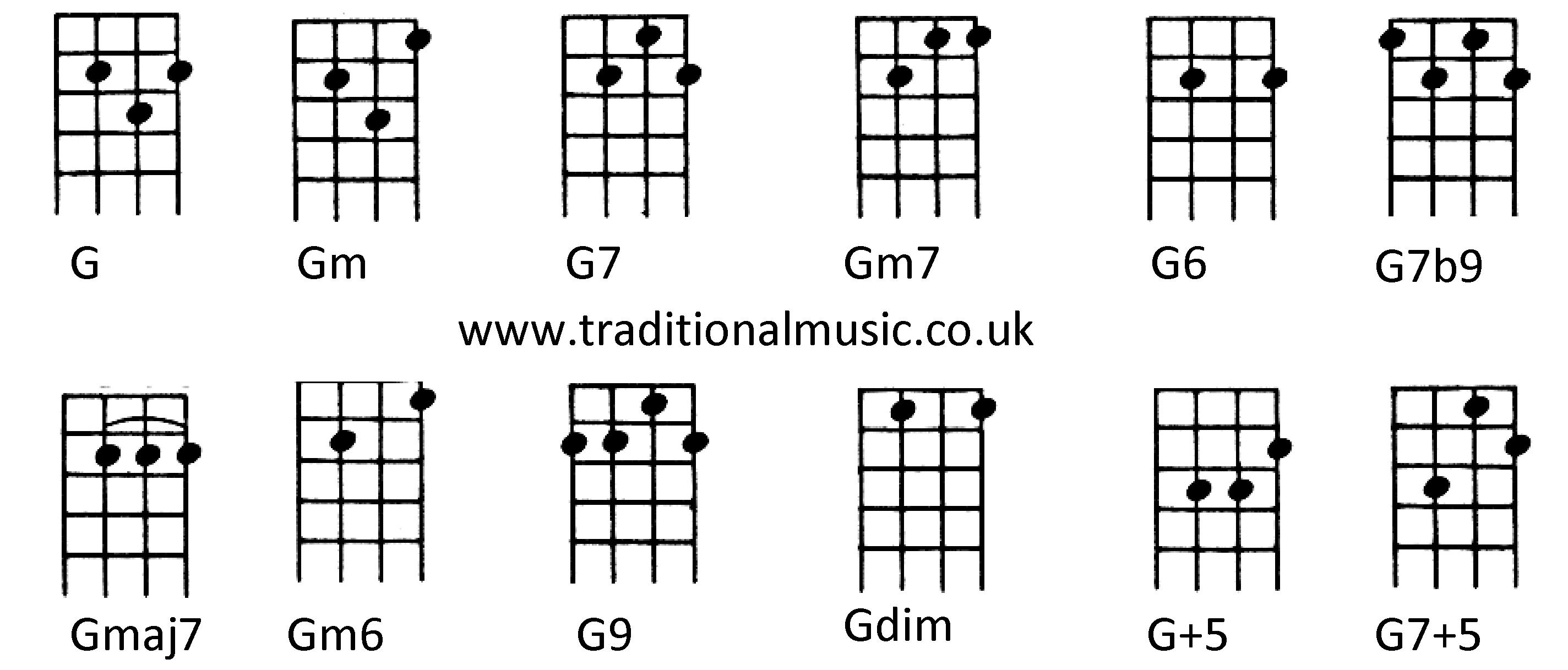 Chords For Ukulele C Tuning G Gm G7 Gm7 G6 G7b9 Gmaj7 Gm6 G9 Gdim