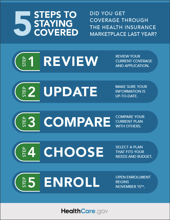The Marketplace Open Enrollment Period Began On November 15 Make Sure To Review Update Compa How To Plan