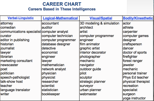 Multiple Intelligences Chart Multiple Intelligences Writing Skills Multiple Intelligence