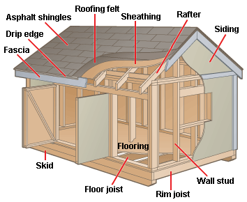 Shed Construction Diagram Building A Shed Storage Building Plans Shed Storage