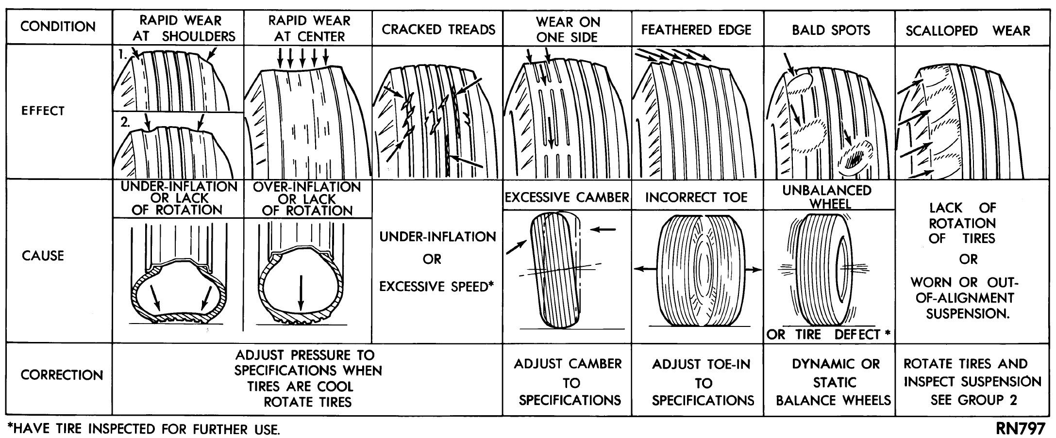 Good To Know Tire Wear Cause And Effect Chart With Solutions Front End Alignment Tire Alignment Repair Guide