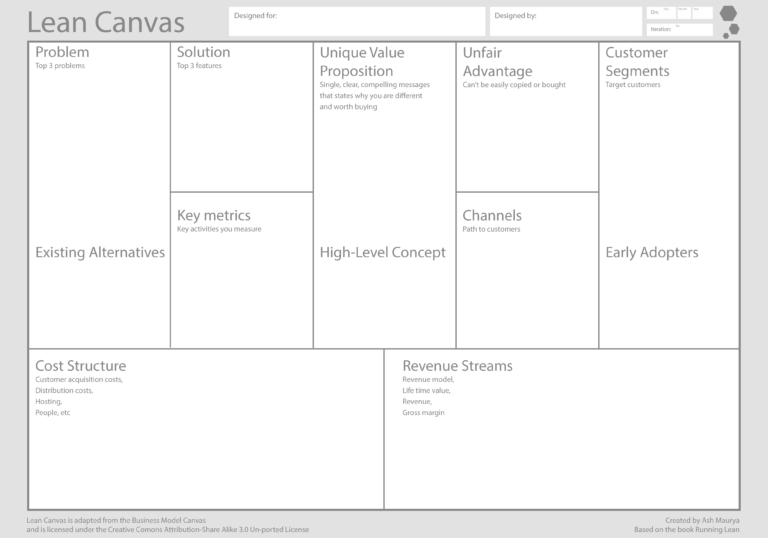 Using The Lean Canvas To Rethink A Business My Session