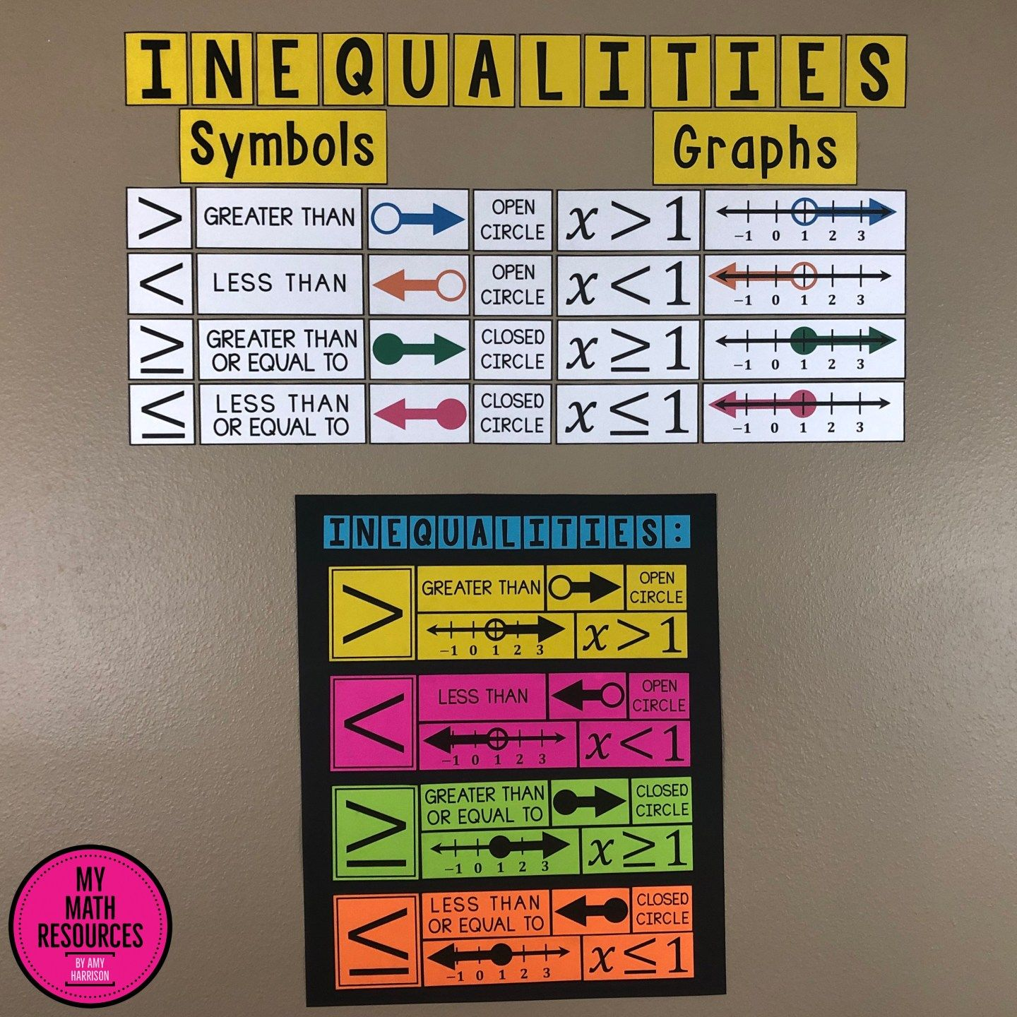 Graphing Inequalities Poster Bulletin Board Anchor Chart