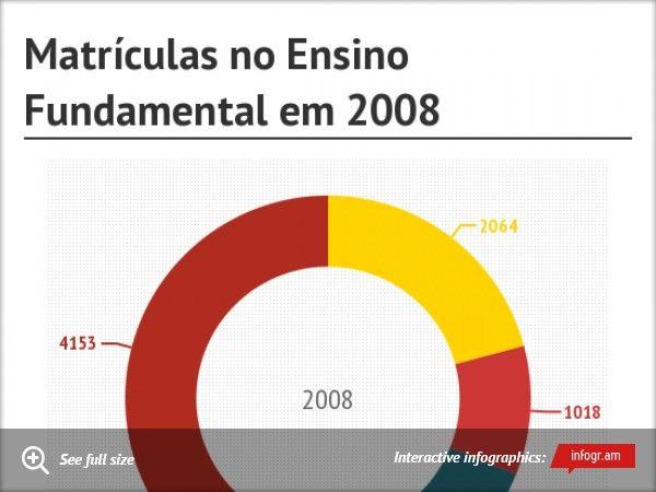 Matrículas no Ensino Fundamental em 2008Upgrade to Pro!Upgrade to Pro!Upgrade to ProThank you!