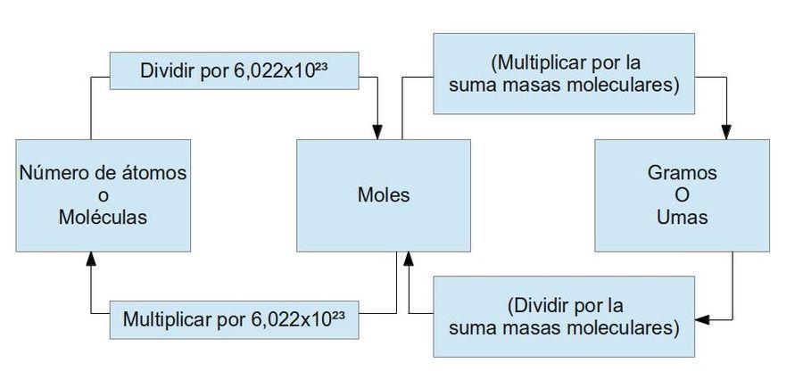 Ejemplo gráfico de la conversión de moles química Pinterest - best of tabla periodica nombres familias