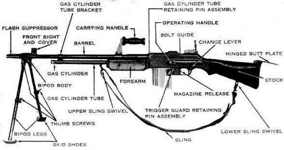 M1918 Browning Automatic Rifle (B.A.R.) #browning | Guns and weapons