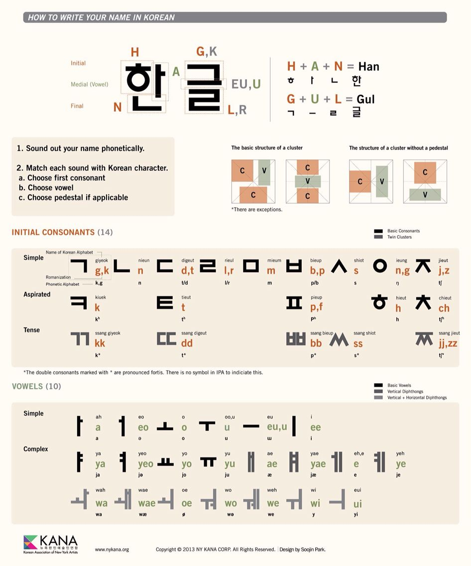 Korean. Hangul. How to write. www.nykana.org  Learn korean