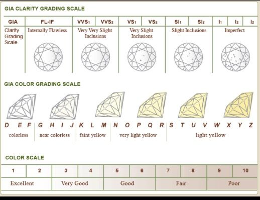 Diamond clarity and color scale chart also got your eye on   rock consult truth about diamonds odd ball rh pinterest