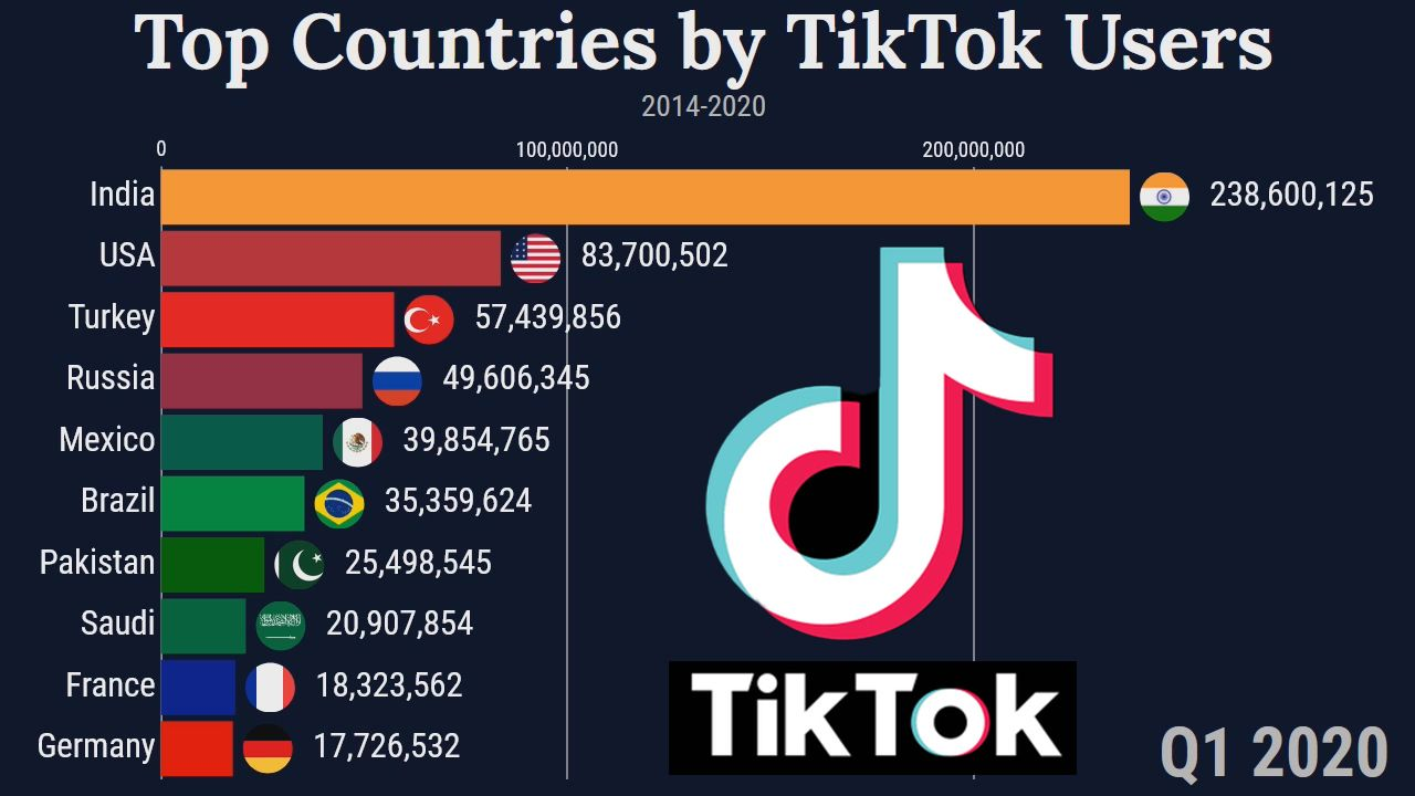 Top Countries By Number Of Tiktok Users Most Tiktok User Country In The World Countries Of The World Top Country Country