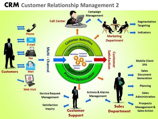crm concepts approach Read user method crm reviews, pricing information and what features it offers   they concept is great and i have a few customers in mind - but each has.