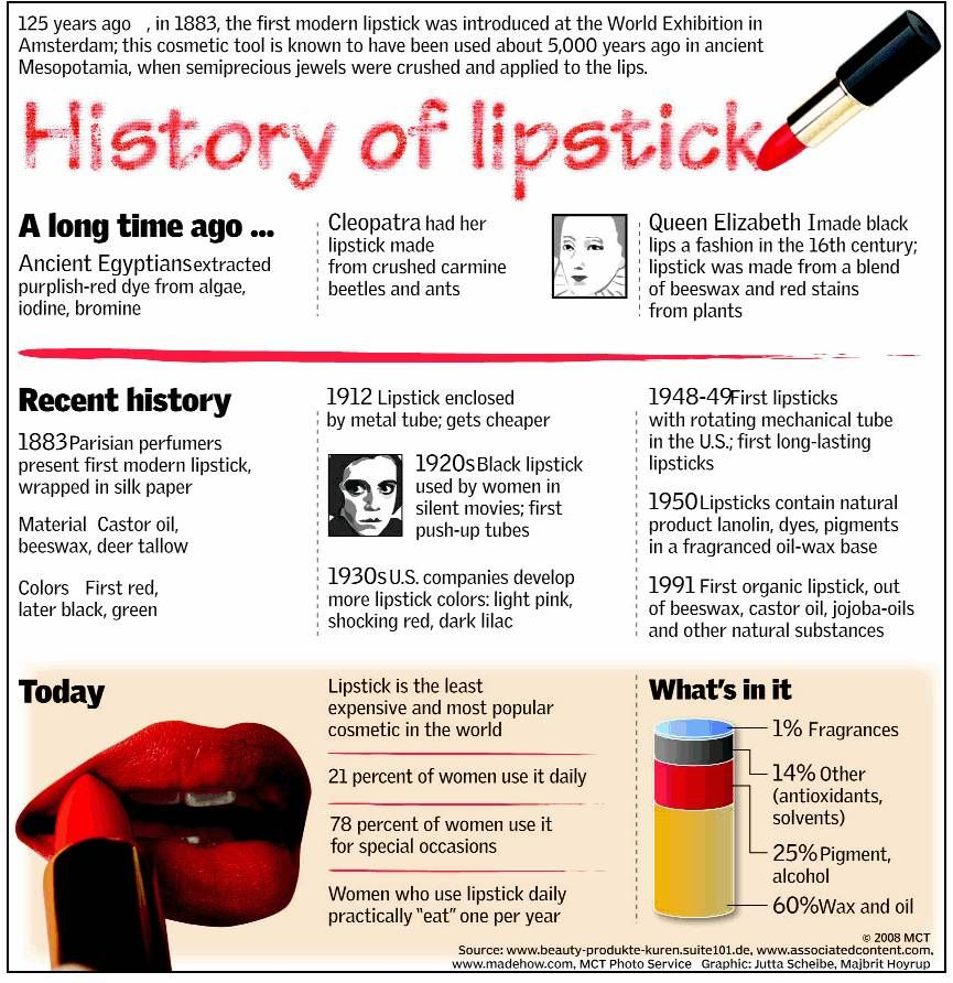 History of Lipstick (With images) History of lipstick