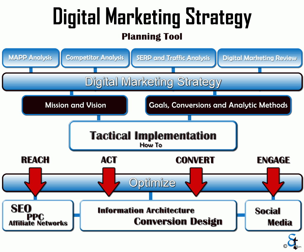 Digital Marketing Strategy Planning Tool HttpWwwIcesugarmedia