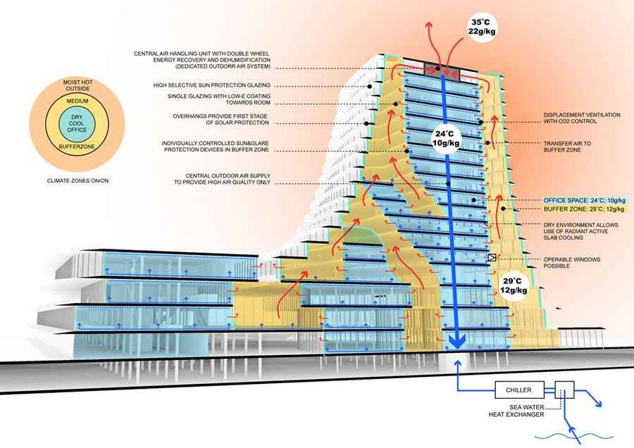 Cross Ventilation In High Rise Buildings Google Search Environmental Architecture Climate Engineering Energy Efficient Buildings