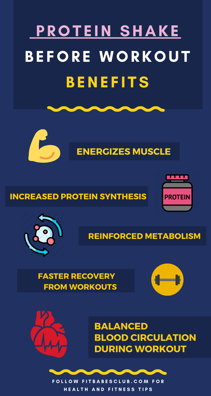 What Happens When You Take A Protein Shake Before The Workout Protein Shakes Fitness Protein Shakes Shakes