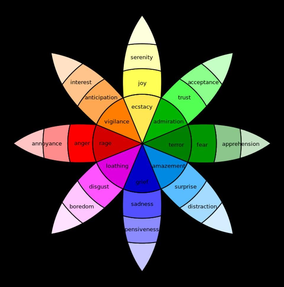 Colors And Emotions Chart Home Design Regarding Color Emotions ...