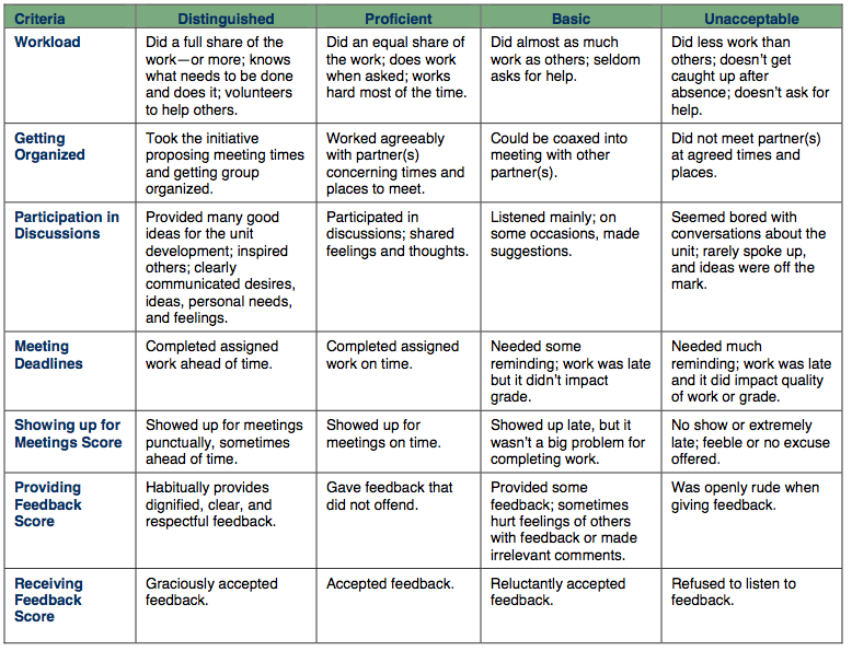 loa rubric for group presentation All about me presentation this presentation is designed to help you work towards completing your senior exit interview, which is a new graduation requirement for all mvusd students for my class, you will create a prezi presentation or a google apps presentation that you will use during your individual 4-6 minute presentation.