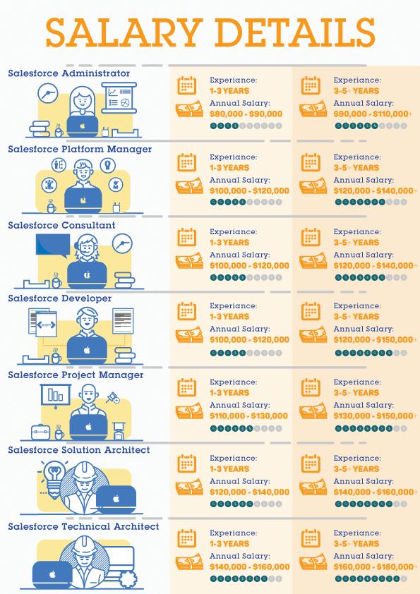 Salary Details Biginfographic Salary, Salesforce