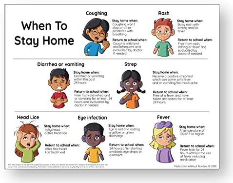 School Nurse Posters - When to Stay Home Poster - School Nurse Office Decorations and Doctors...