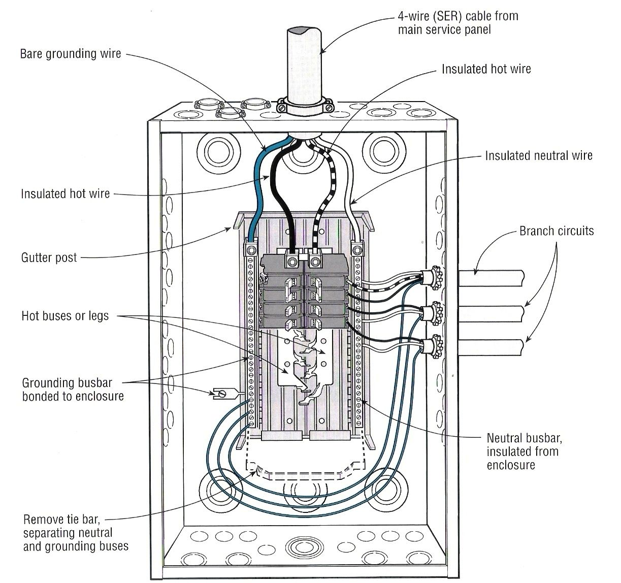 wiring diagram sub panel