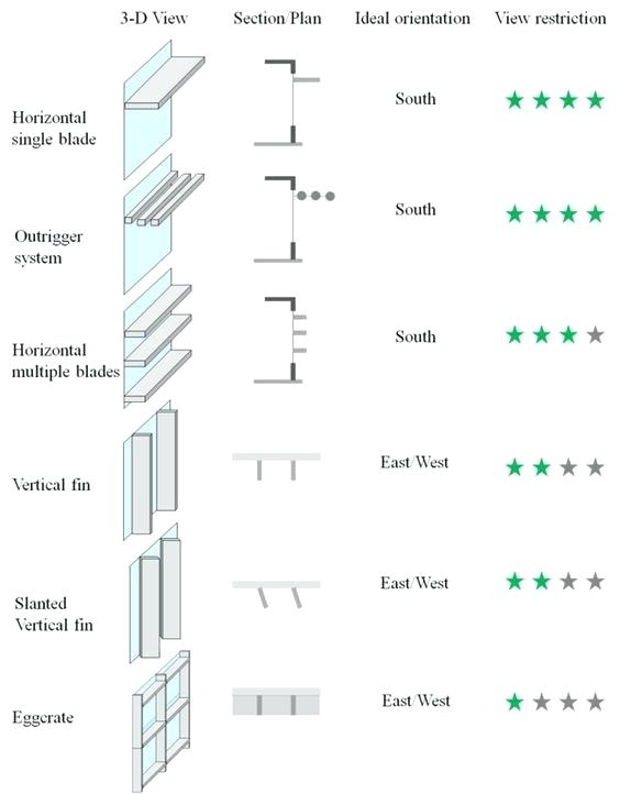shading devices two basic types of exterior shading device are ...