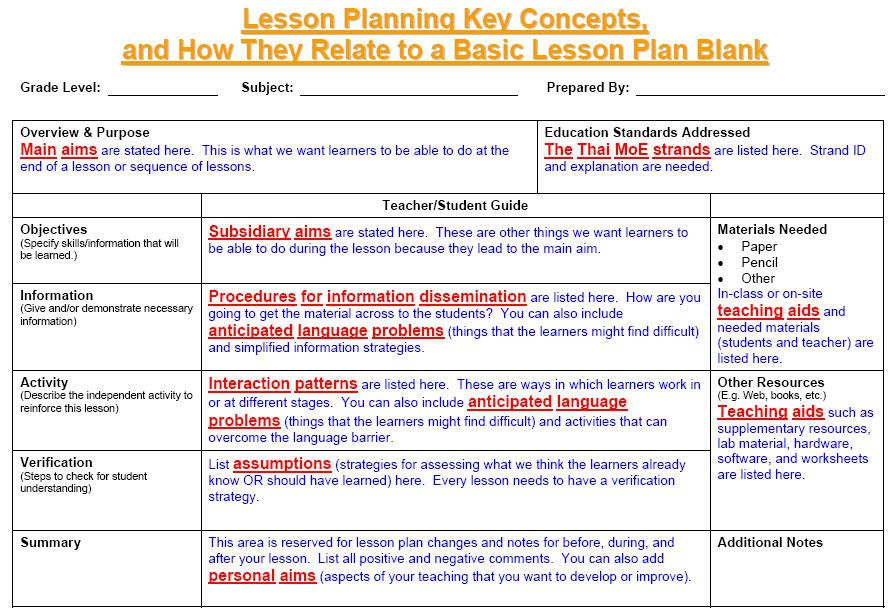 The Basics of Lesson Planning - ESL Articles   EFL Articles
