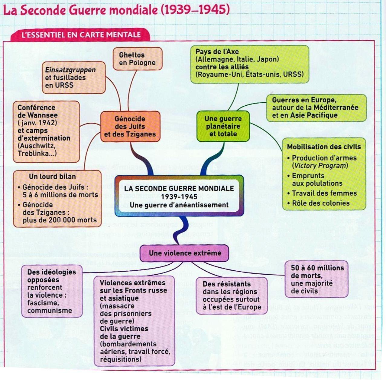 carte mentale seconde guerre mondiale Épinglé par Jacline44 sur C4 Collège : Histoire | Carte mentale