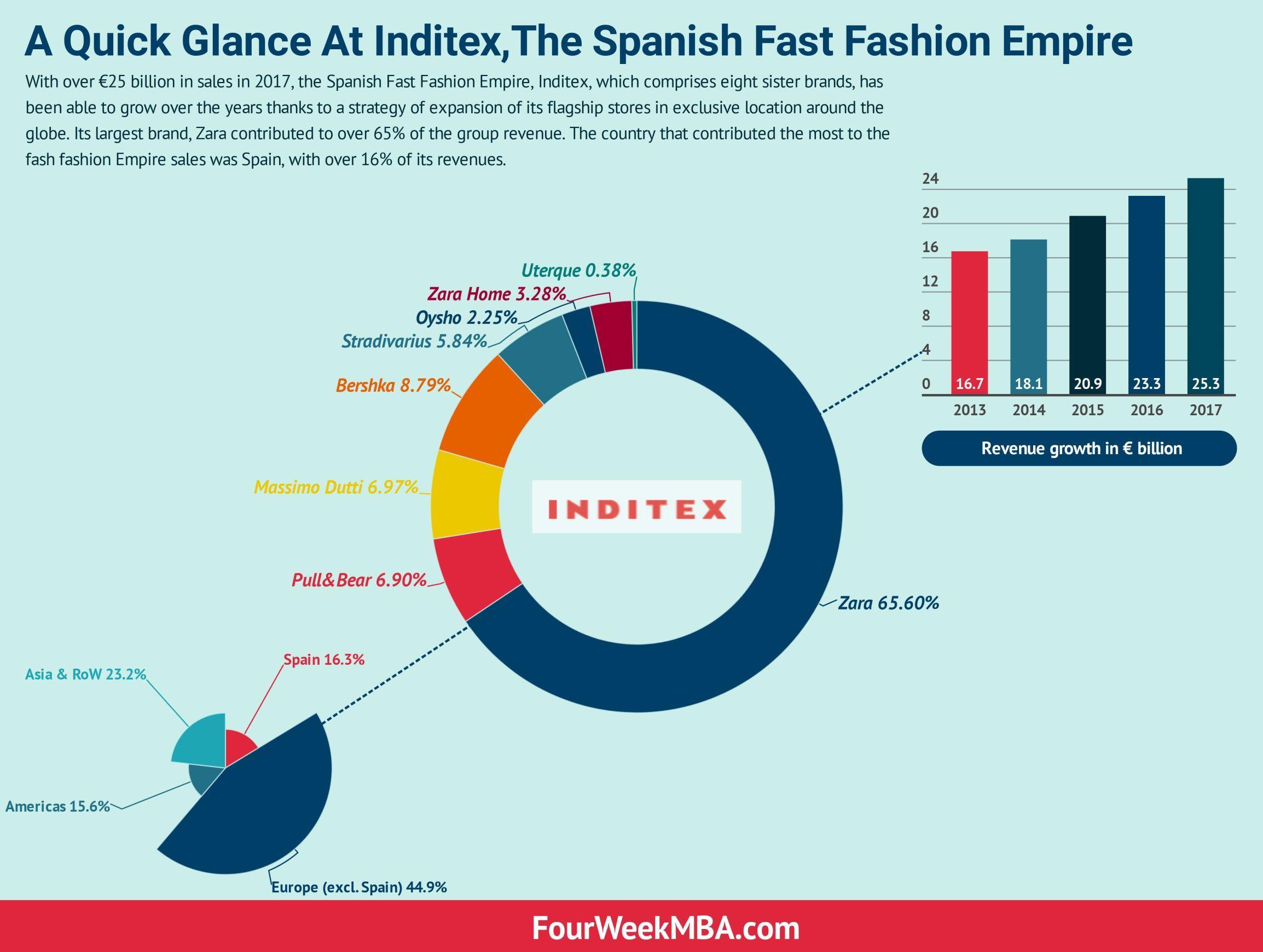 Spanish Fast Fashion Empire