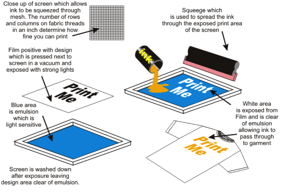 9134d1a9 This is a useful diagram as to how the screen printing process works ...