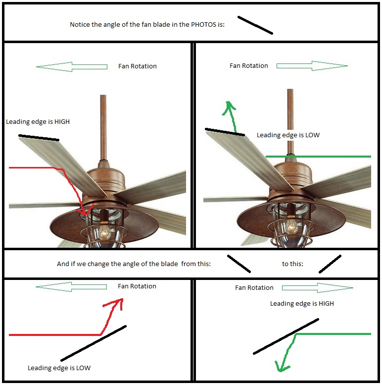 Ever Wonder Why Counter Clockwise Spin Cools In Summer And Clockwise Spin Is Used Just To Circulate Air In 2020 Best Ceiling Fans Powerful Fan Ceiling Fan