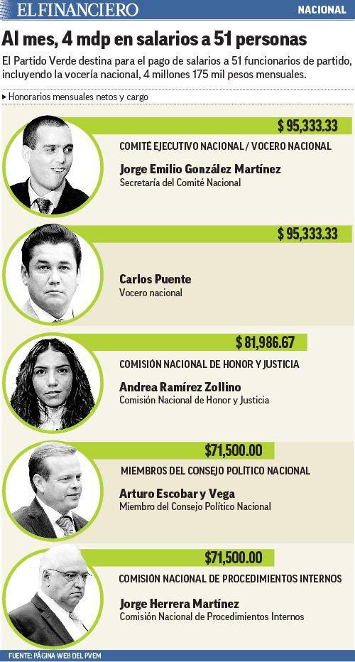 'Sueldazos' de 100 mil pesos al mes en el PVEM, pese a multas. 16/12/2015