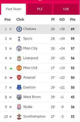 Nice Day Sports English Premier League Table 22 March 2017 English Premier League Premier League Premier League Table