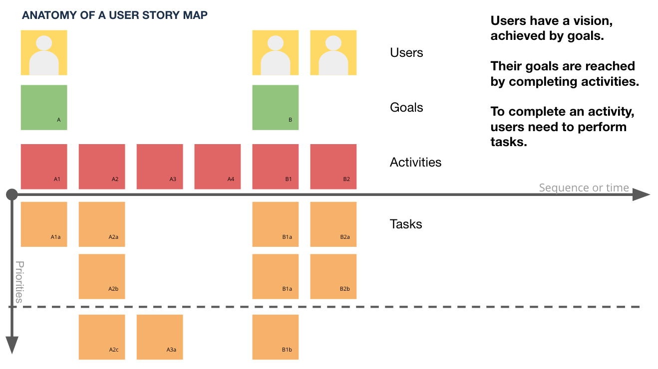anatomy-user-story.png (1318×740) | User Story Mapping | Pinterest ...