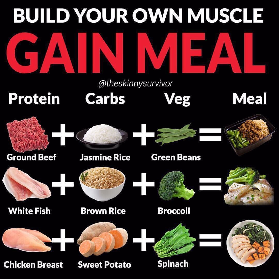 Build Your Own Muscle Gain Meal By Theskinnysurvivor Follow Theskinnysurvivor For More Daily Fi Food To Gain Muscle 10 Healthy Foods Diet And Nutrition