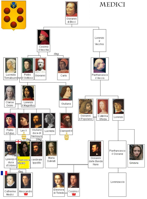 Image result for the de medici family tree""