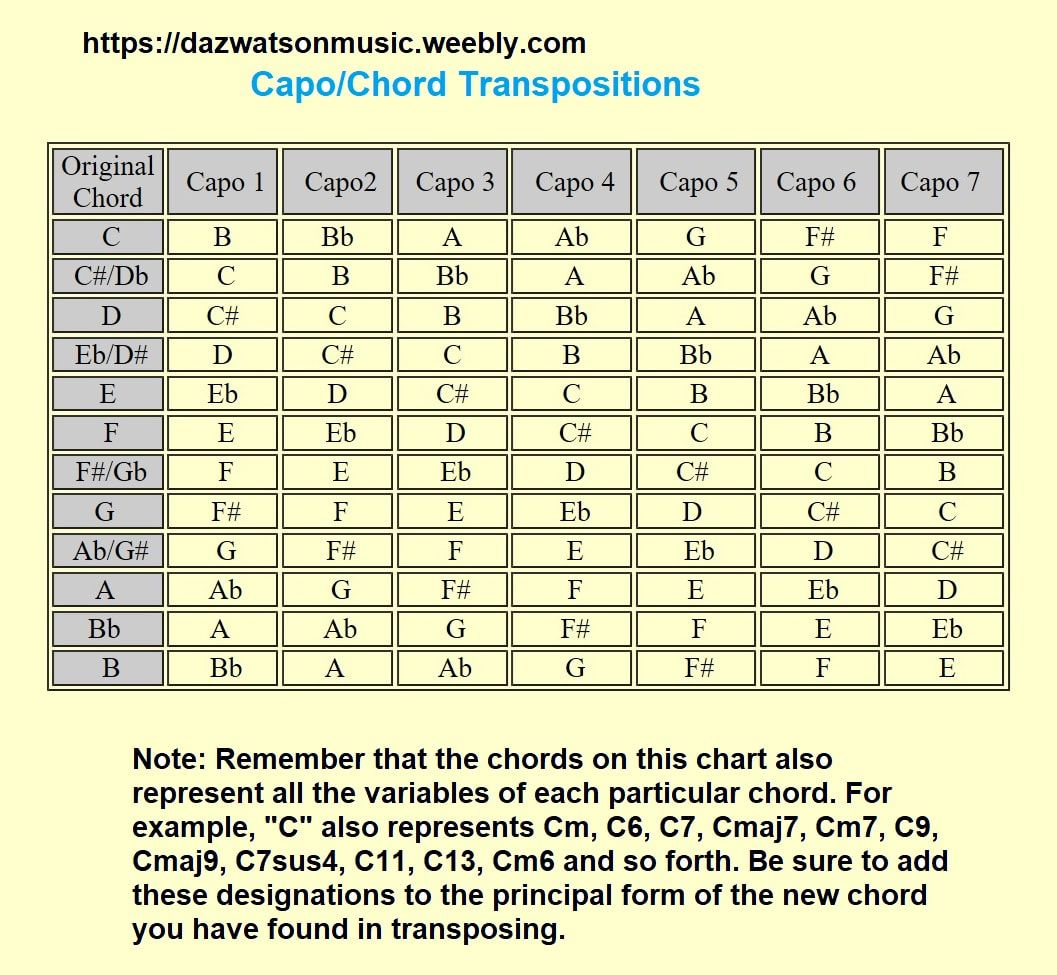 Capo Chord Chart Guitar Chords Guitar Chord Chart Fingerstyle