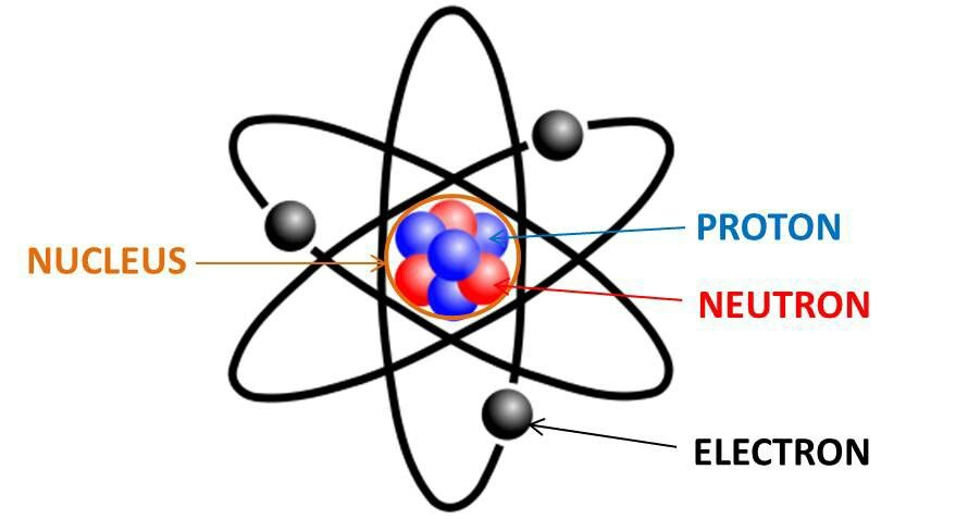 Atom blah blah blah blah image pinterest they are as small as one angstrom diameter hydrogen or as large as the heavyweight uranium atom which is 238 x heavier than hydrogen ccuart Gallery