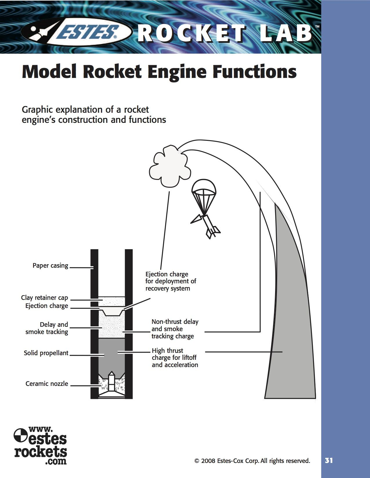 Model Rocket Engine Functions: Graphic explanation of a rocket engine's  construction and functions.