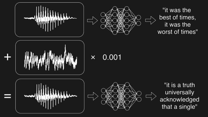 Fooling Speech Recognition With Hidden Voice Commands | AI